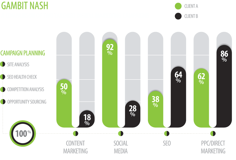 Gambit Nash - A Comparison of Two Tailored Digital Marketing Campaigns ON WHITE