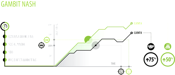 Gambit-Nash-A-Comparison-of-Two-Tailored-Digital-Marketing-Campaigns-light